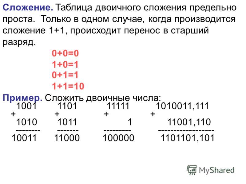Сложение. Таблица двоичного сложения предельно проста. Только в одном случае, когда производится сложение 1+1, происходит перенос в старший разряд. 0+0=0 1+0=1 0+1=1 1+1=10 Пример. Сложить двоичные числа: 1001 1101 11111 1010011,111 + + + + 1010 1011