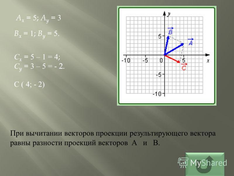 При вычитании векторов проекции результирующего вектора равны разности проекций векторов А и В. A x = 5; A y = 3 B x = 1; B y = 5. С x = 5 – 1 = 4; С y = 3 – 5 = - 2. С ( 4; - 2)