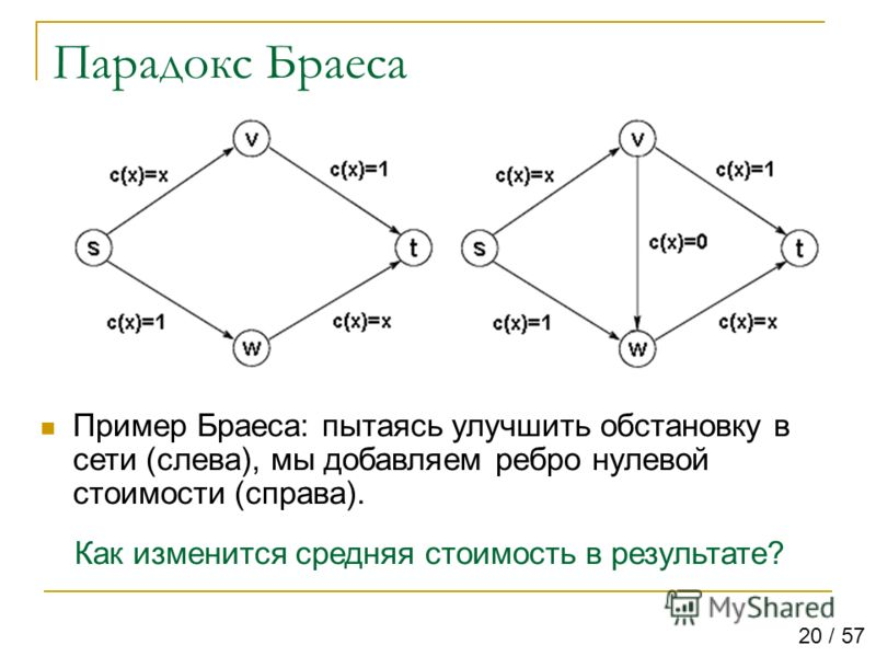 Парадокс Браеса Пример Браеса: пытаясь улучшить обстановку в сети (слева), мы добавляем ребро нулевой стоимости (справа). Как изменится средняя стоимость в результате? 20 / 57