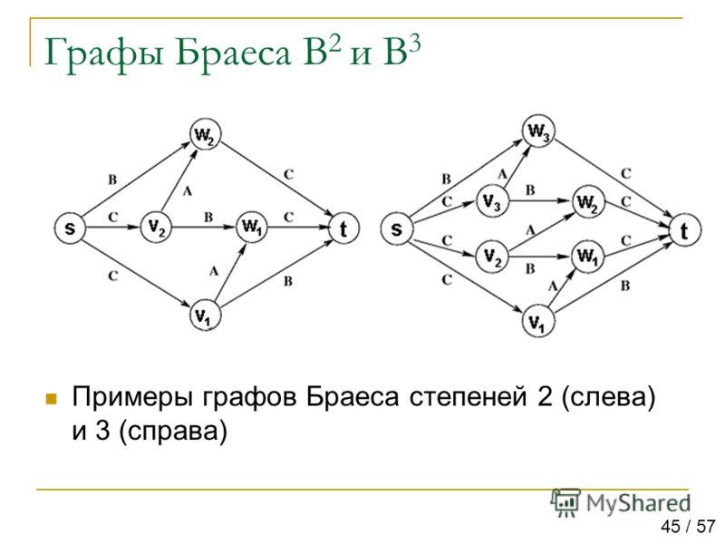 Графы Браеса B 2 и B 3 Примеры графов Браеса степеней 2 (слева) и 3 (справа) 45 / 57