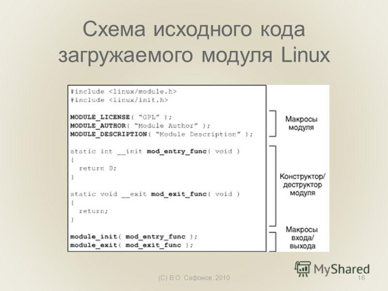 Схема исходного кода загружаемого модуля Linux (C) В.О. Сафонов, 201016