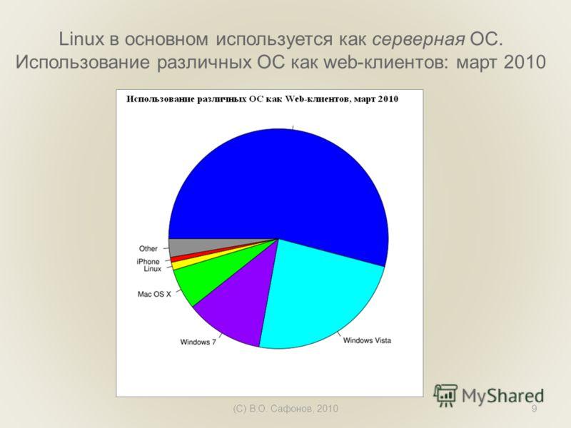 Linux в основном используется как серверная ОС. Использование различных ОС как web-клиентов: март 2010 (C) В.О. Сафонов, 20109