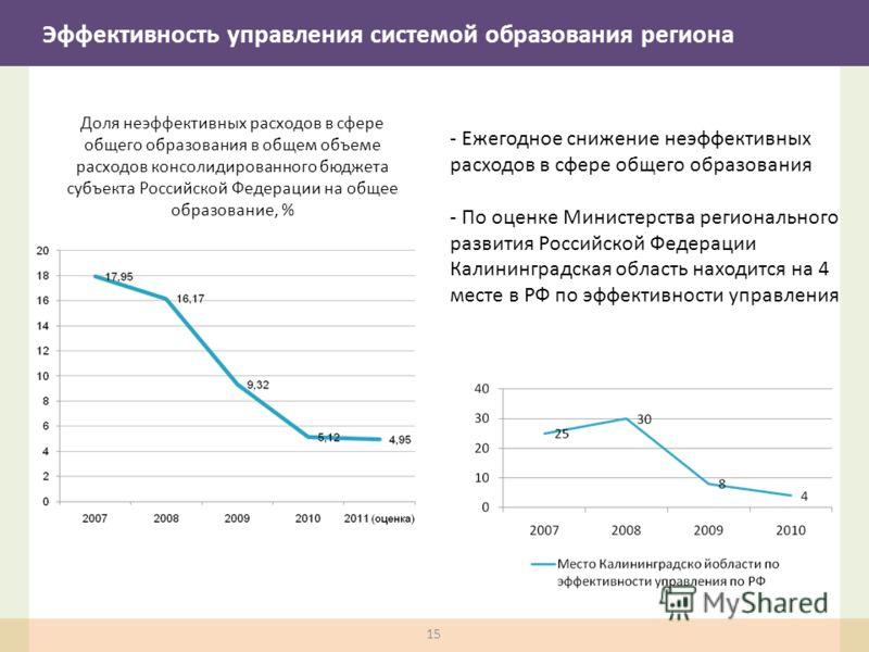Доля неэффективных расходов в сфере общего образования в общем объеме расходов консолидированного бюджета субъекта Российской Федерации на общее образование, % - Ежегодное снижение неэффективных расходов в сфере общего образования - По оценке Министе