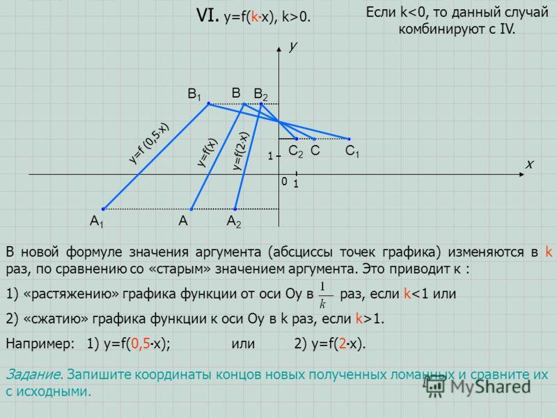 A B C x y 0 1 1 VI. y=f(k x), k>0. В новой формуле значения аргумента (абсциссы точек графика) изменяются в k раз, по сравнению со «старым» значением аргумента. Это приводит к : 1) «растяжению» графика функции от оси Oу в раз, если k1. Например: Если