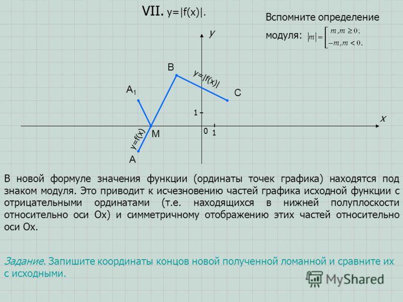 A B C x y 0 1 1 VII. y=|f(x)|. Задание. Запишите координаты концов новой полученной ломанной и сравните их с исходными. В новой формуле значения функции (ординаты точек графика) находятся под знаком модуля. Это приводит к исчезновению частей графика