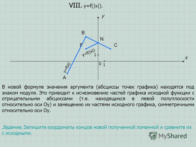 A B C x y 0 1 1 VIII. y=f(|x|). Задание. Запишите координаты концов новой полученной ломанной и сравните их с исходными. В новой формуле значения аргумента (абсциссы точек графика) находятся под знаком модуля. Это приводит к исчезновению частей графи