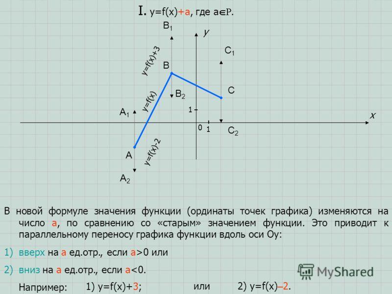 A B C x y I. y=f(x)+a, где a. 1 1 0 В новой формуле значения функции (ординаты точек графика) изменяются на число a, по сравнению со «старым» значением функции. Это приводит к параллельному переносу графика функции вдоль оси Oy: 1)вверх на a ед.отр.,