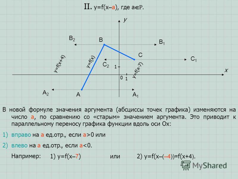 A B C x y 0 1 1 II. y=f(x –a ), где a. В новой формуле значения аргумента (абсциссы точек графика) изменяются на число a, по сравнению со «старым» значением аргумента. Это приводит к параллельному переносу графика функции вдоль оси Ox: 1)вправо на a