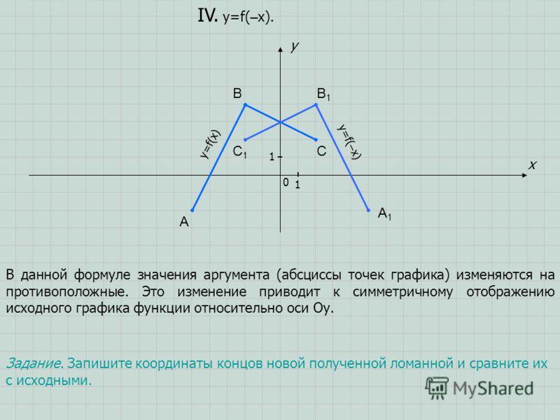 A B C x y 0 1 1 IV. y=f( – x). В данной формуле значения аргумента (абсциссы точек графика) изменяются на противоположные. Это изменение приводит к симметричному отображению исходного графика функции относительно оси Оу. A1A1 B1B1 C1C1 Задание. Запиш