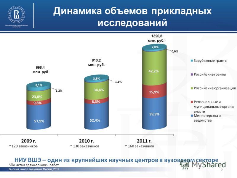 Высшая школа экономики москва 2012 www hse