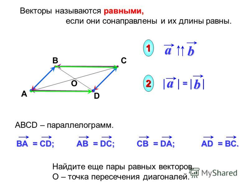АВСD – параллелограмм. А ВС D ba равными, Векторы называются равными, если они сонаправлены и их длины равны.ab = 1 2 ВA = CD; AВ = DC; CВ = DA; AD = BC. О Найдите еще пары равных векторов. О – точка пересечения диагоналей.