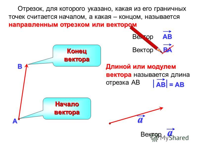Длиной или модулем вектора Длиной или модулем вектора называется длина отрезка АВВАВектор направленным отрезком или вектором Отрезок, для которого указано, какая из его граничных точек считается началом, а какая – концом, называется направленным отре