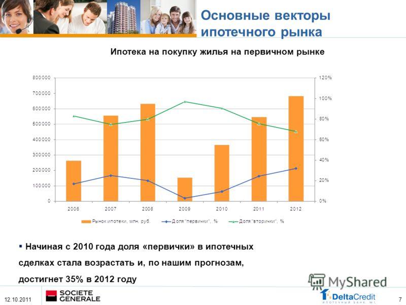 Основные векторы ипотечного рынка 7 Ипотека на покупку жилья на первичном рынке Начиная с 2010 года доля «первички» в ипотечных сделках стала возрастать и, по нашим прогнозам, достигнет 35% в 2012 году 12.10.2011