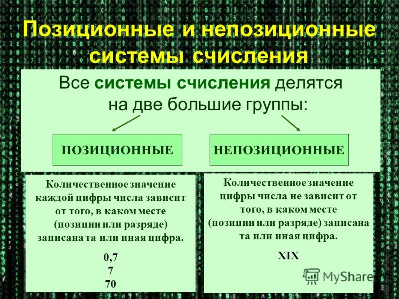 Позиционные и непозиционные системы счисления Все системы счисления делятся на две большие группы: ПОЗИЦИОННЫЕНЕПОЗИЦИОННЫЕ Количественное значение каждой цифры числа зависит от того, в каком месте (позиции или разряде) записана та или иная цифра. 0,