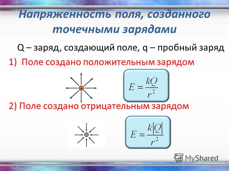 Напряженность поля, созданного точечными зарядами Q – заряд, создающий поле, q – пробный заряд 1)Поле создано положительным зарядом 2) Поле создано отрицательным зарядом