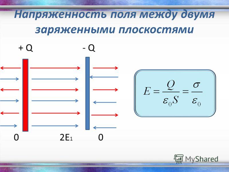 Напряженность поля между двумя заряженными плоскостями + Q- Q 02E 1 0
