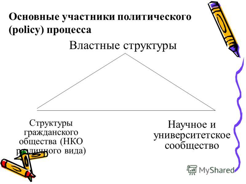 Процесс принятия (политических) решений Выявление проблемы Поиск Реше- ния Принятие решения Испол- нение решений Обсуждение и Лобби- рование Контроль, Мониторинг Общест- венное мнение