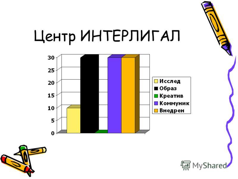 Например: Фонд ИНДЕМ: Исследовательская, креативная, внедренческая. Постепенно – коммуникативная Леонтьевский Центр – Также 4 функции, + коммуникативная Московская Школа Политических Исследований – в основном образовательная + коммуникативная