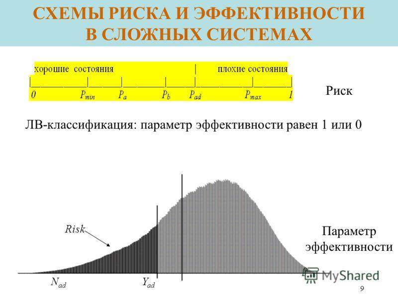 9 Risk Y ad N ad ЛВ-классификация: параметр эффективности равен 1 или 0 Параметр эффективности Риск СХЕМЫ РИСКА И ЭФФЕКТИВНОСТИ В СЛОЖНЫХ СИСТЕМАХ