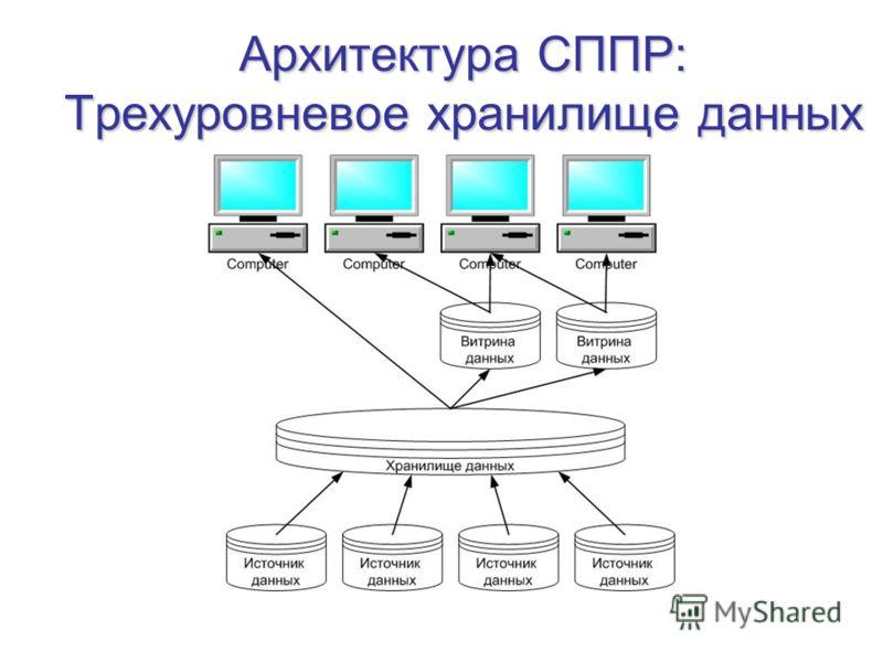 Архитектура СППР: Трехуровневое хранилище данных