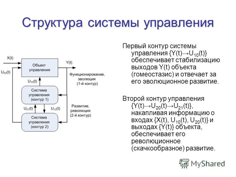 Структура системы управления Первый контур системы управления {Y(t)U 10 (t)} обеспечивает стабилизацию выходов Y(t) объекта (гомеостазис) и отвечает за его эволюционное развитие. Второй контур управления {Y(t)U 20 (t)U 21 (t)}, накапливая информацию