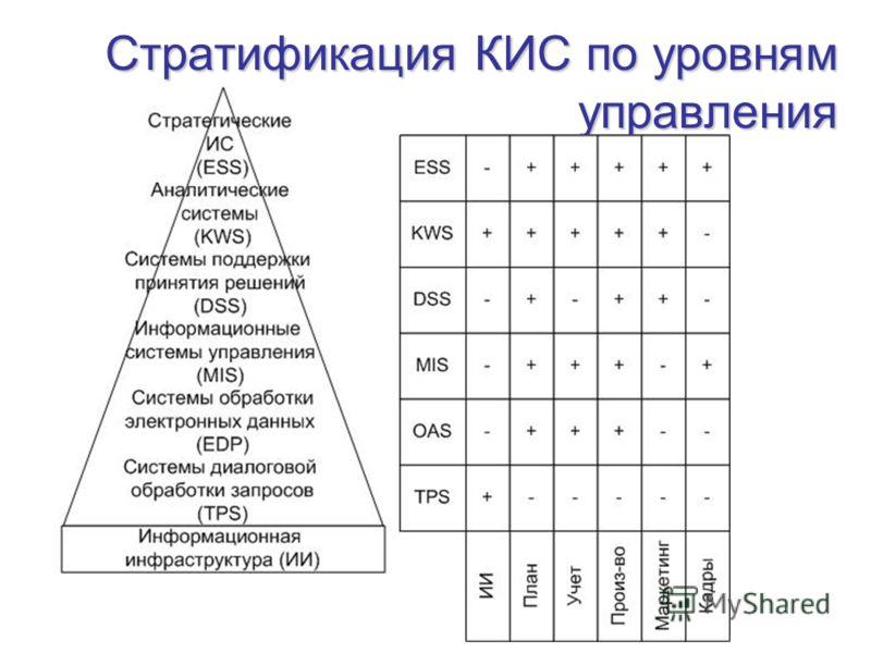 Стратификация КИС по уровням управления