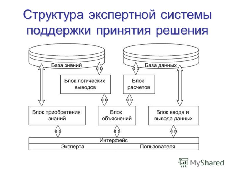 Структура экспертной системы поддержки принятия решения