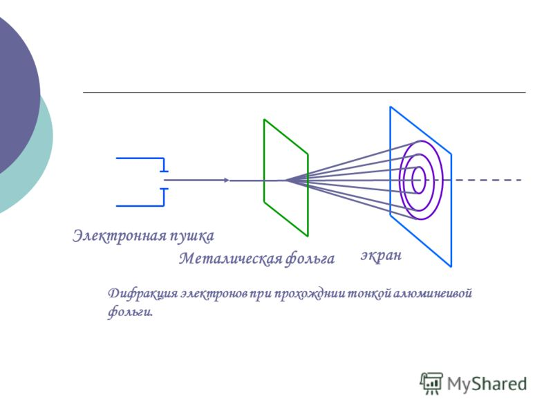 экран Металическая фольга Электронная пушка Дифракция электронов при прохожднии тонкой алюминеивой фольги.