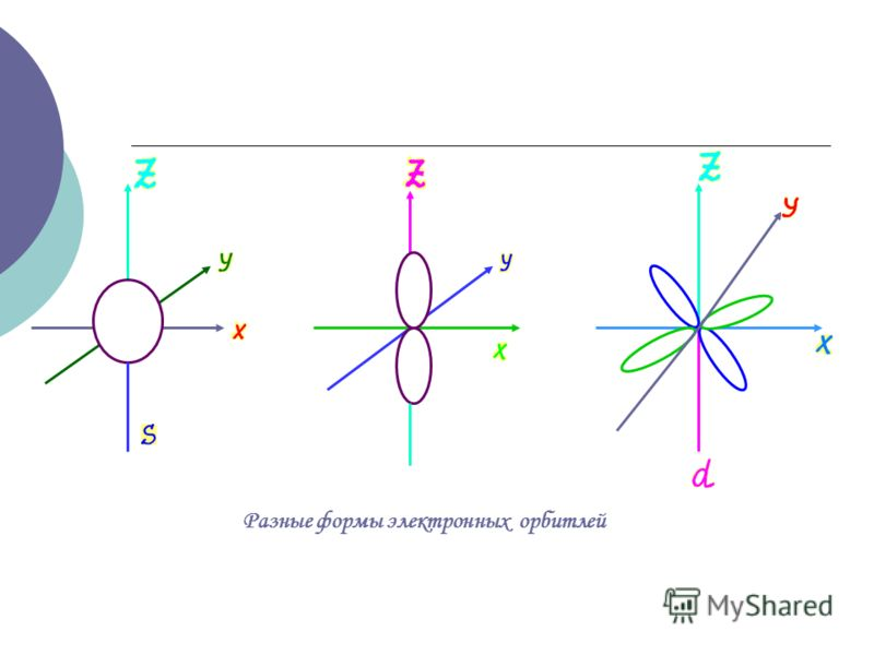 Разные формы электронных орбитлей