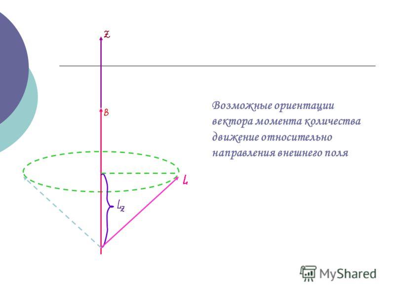 Возможные ориентации вектора момента количества движение относительно направления внешнего поля