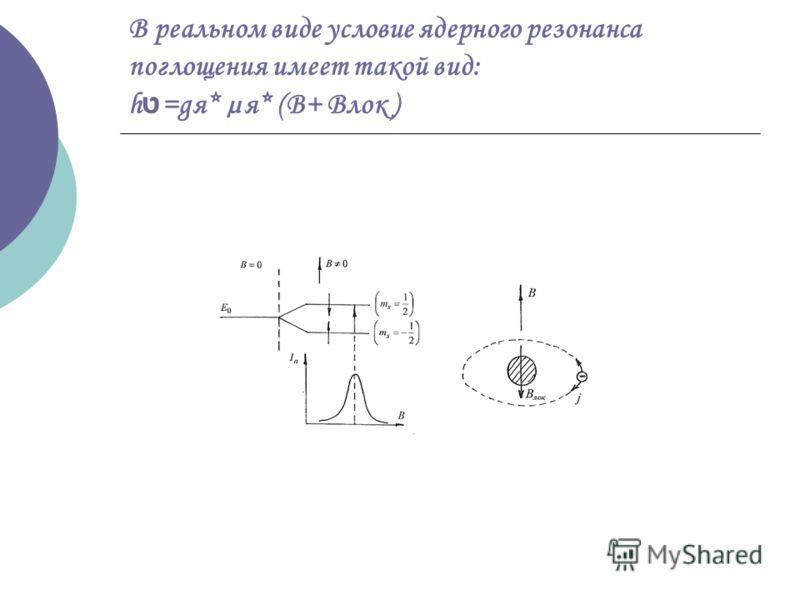В реальном виде условие ядерного резонанса поглощения имеет такой вид: h ט =gя* µя* (B+ Bлок )