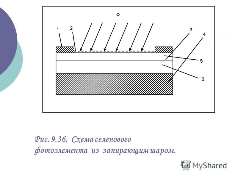 Рис. 9.36. Схема селенового фотоэлемента из запирающим шаром.