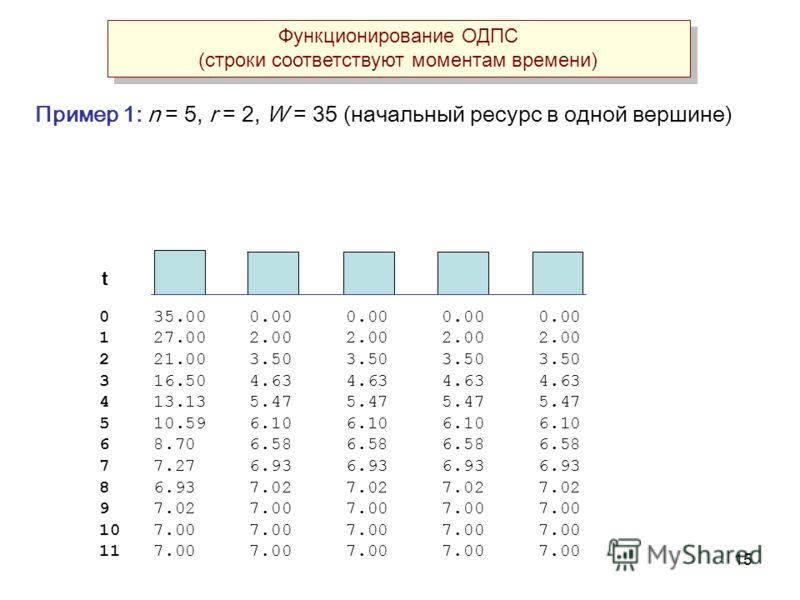 15 Пример 1: n = 5, r = 2, W = 35 (начальный ресурс в одной вершине) 0 35.00 0.00 0.00 0.00 0.00 1 27.00 2.00 2.00 2.00 2.00 2 21.00 3.50 3.50 3.50 3.50 3 16.50 4.63 4.63 4.63 4.63 4 13.13 5.47 5.47 5.47 5.47 5 10.59 6.10 6.10 6.10 6.10 6 8.70 6.58 6