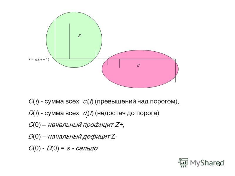19 T = rn(n – 1) Z+Z+ Z-Z- С(t) - сумма всех c i (t) (превышений над порогом), D(t) - сумма всех d j (t) (недостач до порога) C(0) – начальный профицит Z+, D(0) – начальный дефицит Z- C(0) - D(0) = s - сальдо