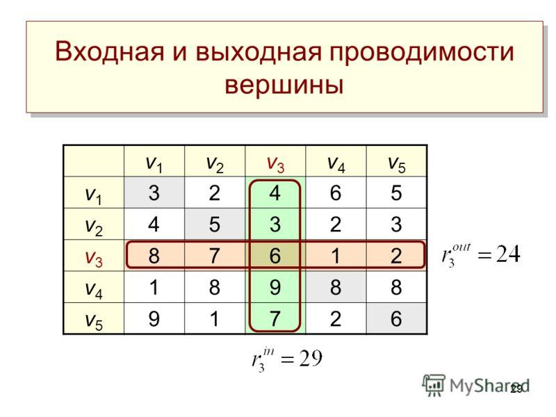 29 Входная и выходная проводимости вершины v1v1 v2v2 v3v3 v4v4 v5v5 v1v1 32465 v2v2 45323 v3v3 87612 v4v4 18988 v5v5 91726