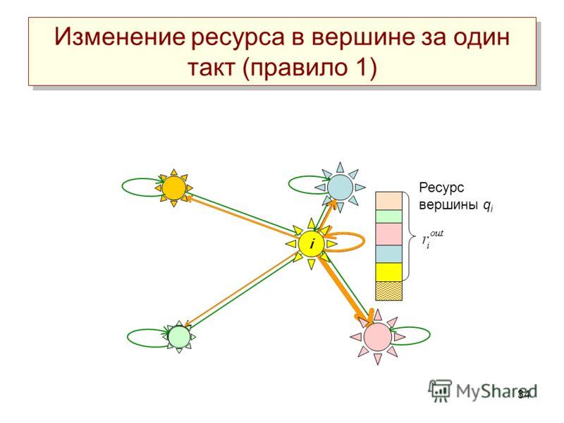 34 Ресурс вершины q i Изменение ресурса в вершине за один такт (правило 1) i
