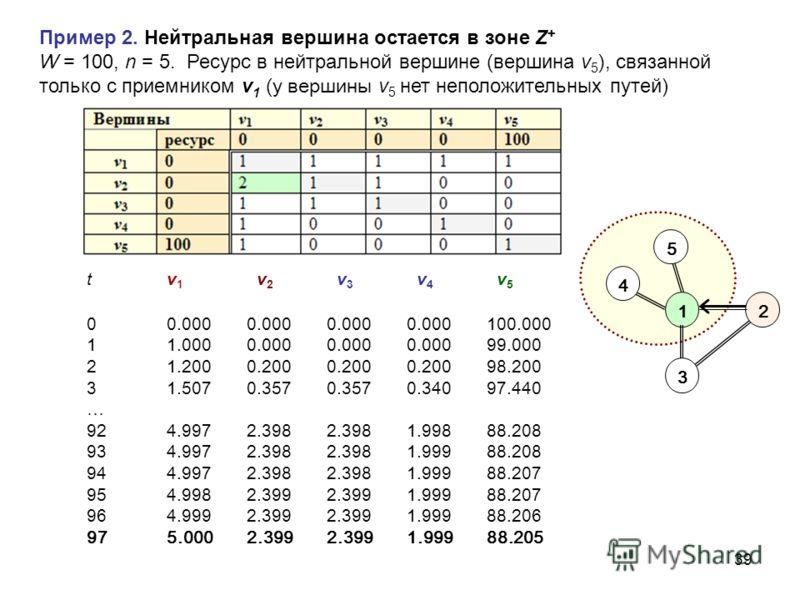 39 4 5 21 3 Пример 2. Нейтральная вершина остается в зоне Z + W = 100, n = 5. Ресурс в нейтральной вершине ( вершина v 5 ), связанной только с приемником v 1 (у вершины v 5 нет неположительных путей) tv 1 v 2 v 3 v 4 v 5 00.0000.0000.0000.000100.000