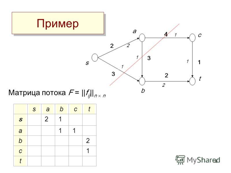4 Пример sabct s 21 a 11 b 2 c 1 t Матрица потока F =   f ij    n n a c 4 1 s b t 2 3 2 1 3 2 1 2 1 1