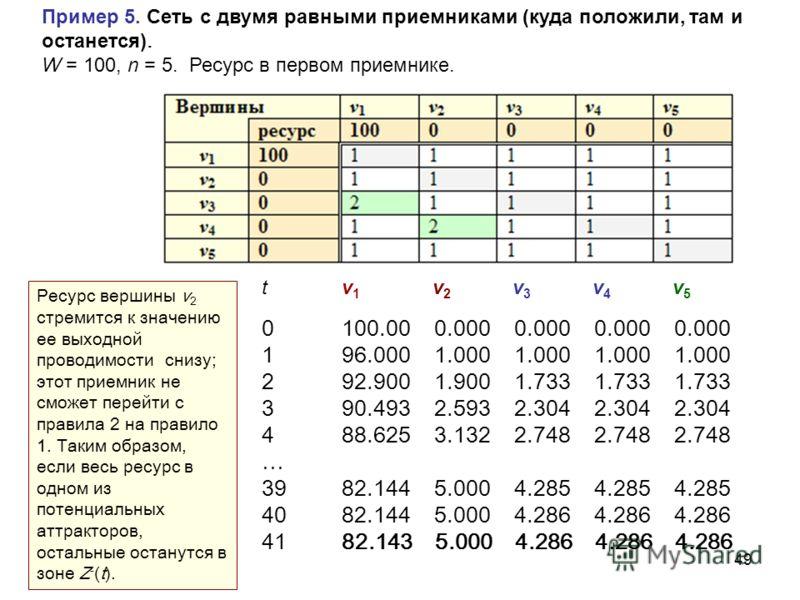 49 Пример 5. Сеть с двумя равными приемниками (куда положили, там и останется). W = 100, n = 5. Ресурс в первом приемнике. tv 1 v 2 v 3 v 4 v 5 0100.00 0.000 0.000 0.000 0.000 196.000 1.000 1.000 1.000 1.000 292.900 1.900 1.733 1.733 1.733 390.493 2.