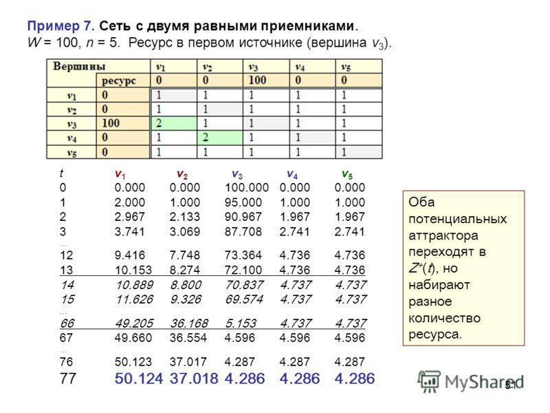 51 Пример 7. Сеть с двумя равными приемниками. W = 100, n = 5. Ресурс в первом источнике ( вершина v 3 ). tv 1 v 2 v 3 v 4 v 5 00.0000.000100.0000.0000.000 12.0001.00095.0001.0001.000 22.9672.13390.9671.9671.967 33.7413.06987.7082.7412.741 … 129.4167