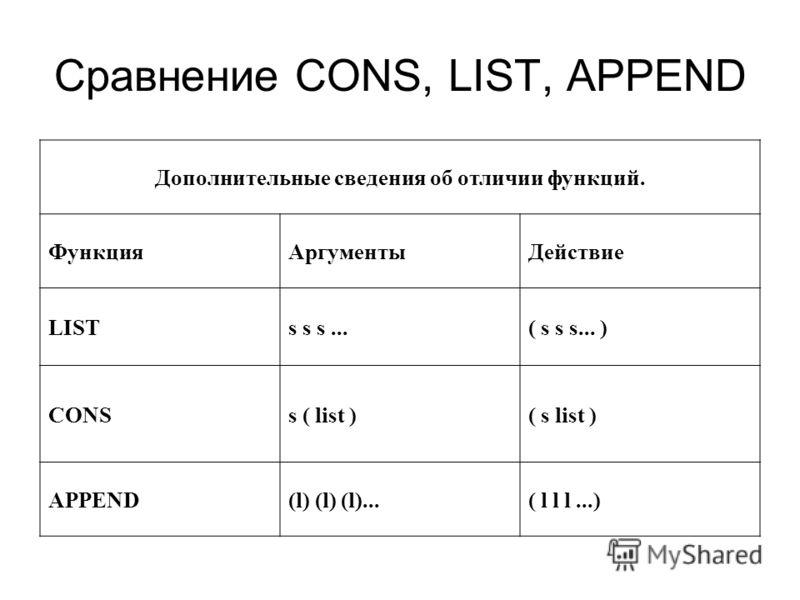 Сравнение CONS, LIST, APPEND Дополнительные сведения об отличии функций. ФункцияАргументыДействие LISTs s s...( s s s... ) CONSs ( list )( s list ) APPEND(l) (l) (l)...( l l l...)