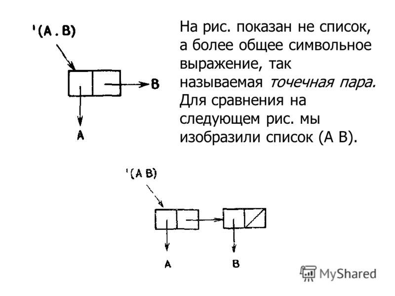 На рис. показан не список, а более общее символьное выражение, так называемая точечная пара. Для сравнения на следующем рис. мы изобразили список (А В).