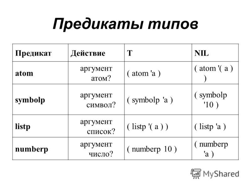 Предикаты типов ПредикатДействиеTNIL atom аргумент атом? ( atom 'a ) ( atom '( a ) ) symbolp аргумент символ? ( symbolp 'a ) ( symbolp '10 ) listp аргумент список? ( listp '( a ) )( listp 'a ) numberp аргумент число? ( numberp 10 ) ( numberp 'a )