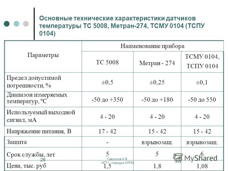 Гаврилов А.В. НГТУ, кафедра АППМ 26 Основные технические характеристики датчиков температуры ТС 5008, Метран-274, ТСМУ 0104 (ТСПУ 0104) Параметры Наименование прибора ТС 5008 Метран - 274 ТСМУ 0104, ТСПУ 0104 Предел допустимой погрешности, % ±0,5±0,2