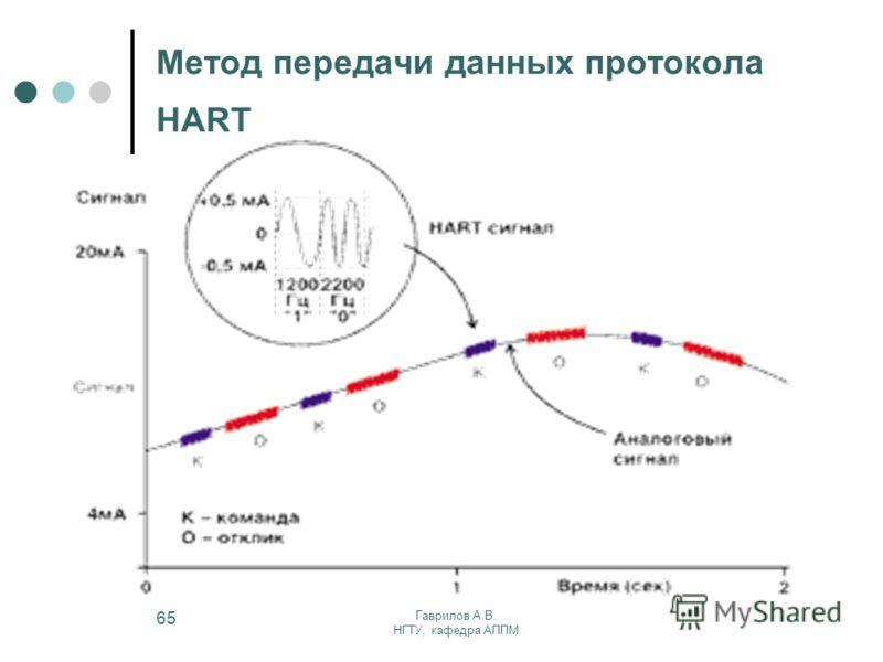 Гаврилов А.В. НГТУ, кафедра АППМ 65 Метод передачи данных протокола HART