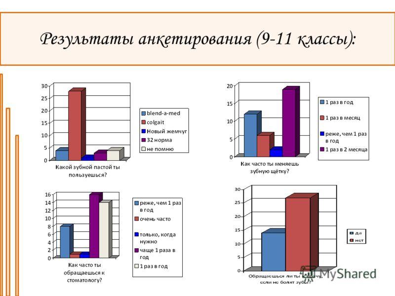Результаты анкетирования (9-11 классы):