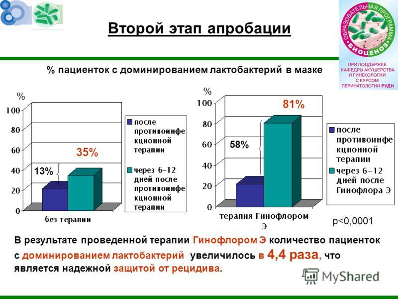 Второй этап апробации 13% 58% В результате проведенной терапии Гинофлором Э количество пациенток с доминированием лактобактерий увеличилось в 4,4 раза, что является надежной защитой от рецидива. 81% 35% p
