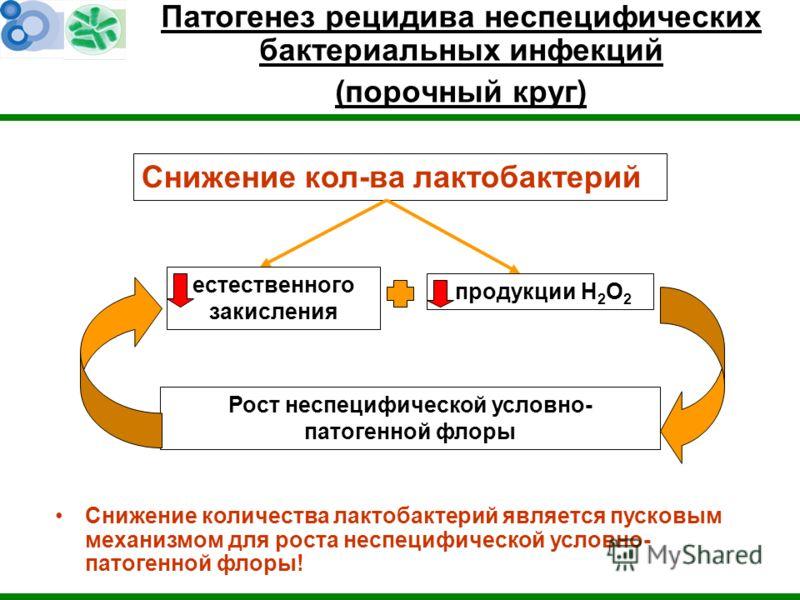 Патогенез рецидива неспецифических бактериальных инфекций (порочный круг) естественного закисления Рост неспецифической условно- патогенной флоры Снижение кол-ва лактобактерий Снижение количества лактобактерий является пусковым механизмом для роста н