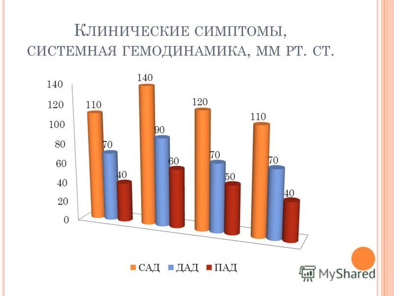 К ЛИНИЧЕСКИЕ СИМПТОМЫ, СИСТЕМНАЯ ГЕМОДИНАМИКА, ММ РТ. СТ.