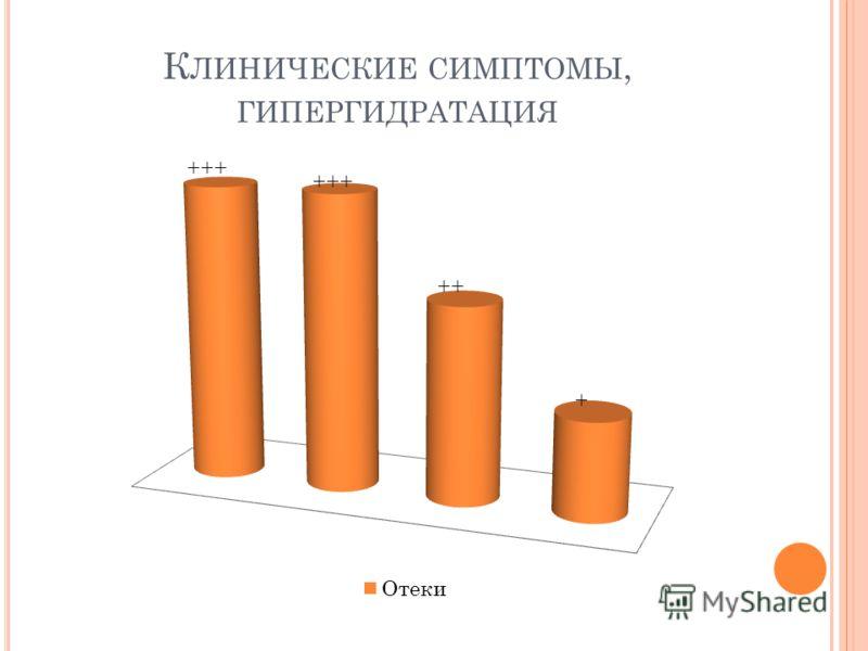 К ЛИНИЧЕСКИЕ СИМПТОМЫ, ГИПЕРГИДРАТАЦИЯ
